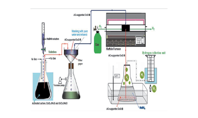 Investigation of high-activity activated carbon-supported Co-Cr-B